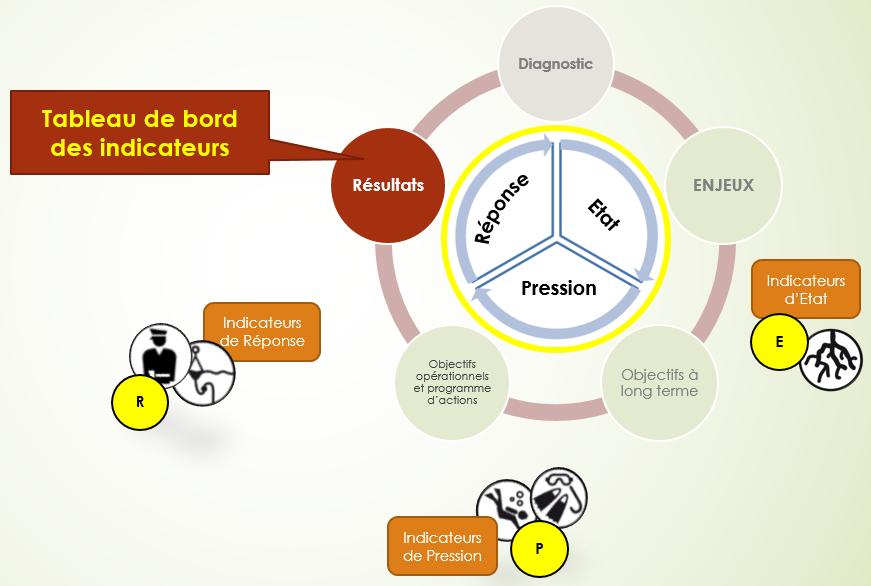 6 1 Un Outil D Evaluation Le Tableau De Bord Guide D Elaboration Des Plans De Gestion Des Espaces Naturels