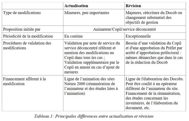 http://ct88.espaces-naturels.fr/sites/default/files/images/ct88dev/6-ct88-differences-craplet.png